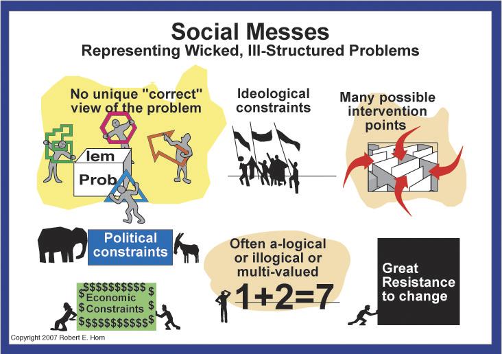 Random Musings:: Wicked Problems - Social Messes - 2